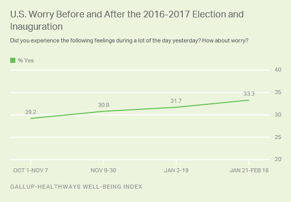 U.S. Worry Before and After the 2016-2017 Election and Inauguration