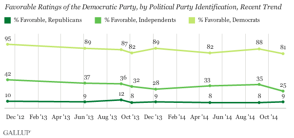 Favorable Ratings of the Democratic Party, by Political Party Identification, Recent Trend