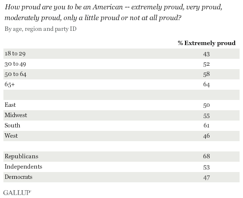 How proud are you to be an American --