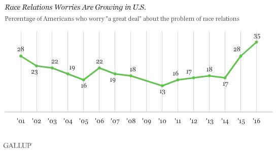 Trend: Race Relations Worries Are Growing in U.S.