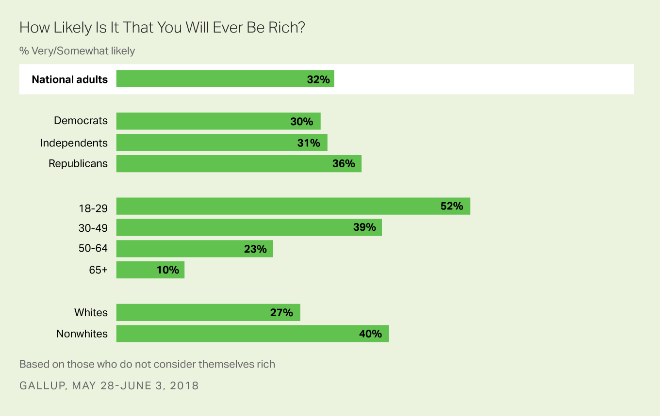 """Bar graph: How likely is it that you will ever be rich? 2018 results: 32% of U.S. adults say """"very"""" or """"somewhat likely."""""""