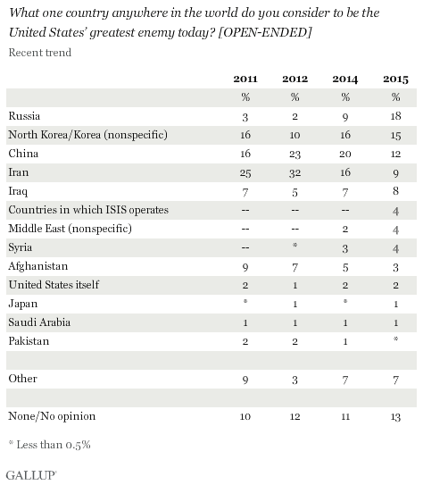 What one country anywhere in the world do you consider to be the United States' greatest enemy today? [OPEN-ENDED] 2011-2015 trend