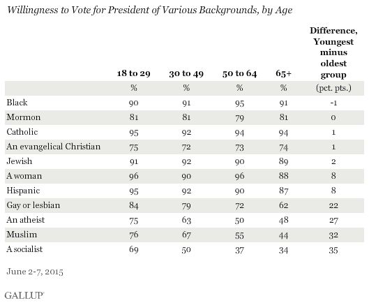 Willingness to Vote for President of Various Backgrounds, by Age, June 2015
