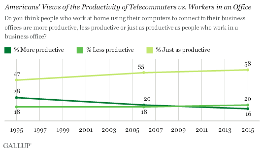 Americans' Views of the Productivity of Telecommuters vs. Workers in an Office