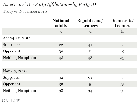 Americans' Tea Party Affiliation by Party ID