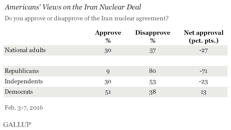 Americans' Views on the Iran Nuclear Deal, February 2016