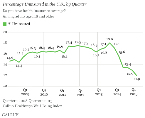 Percentage Uninsured in the U.S., by Quarter
