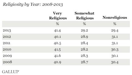 Religiosity by Year: 2008-2013