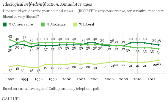 Ideological Self-Identification, Annual Averages, 1992-2013