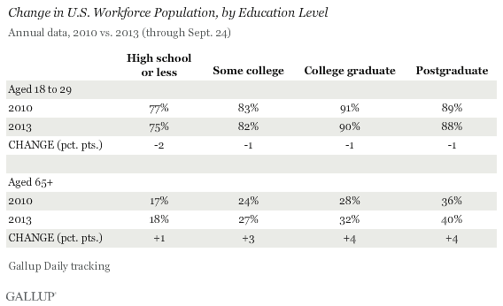 Change in U.S. Workforce Population, by Education Level, 2010 vs. 2013