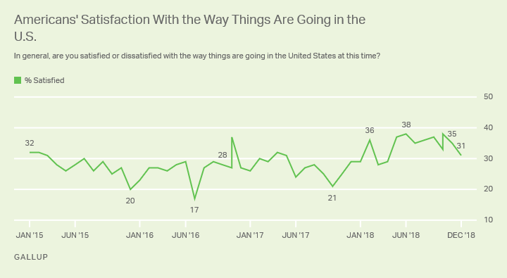Line graph. There was a four-percentage-point decline in satisfaction in the way things are going among Americans this month.