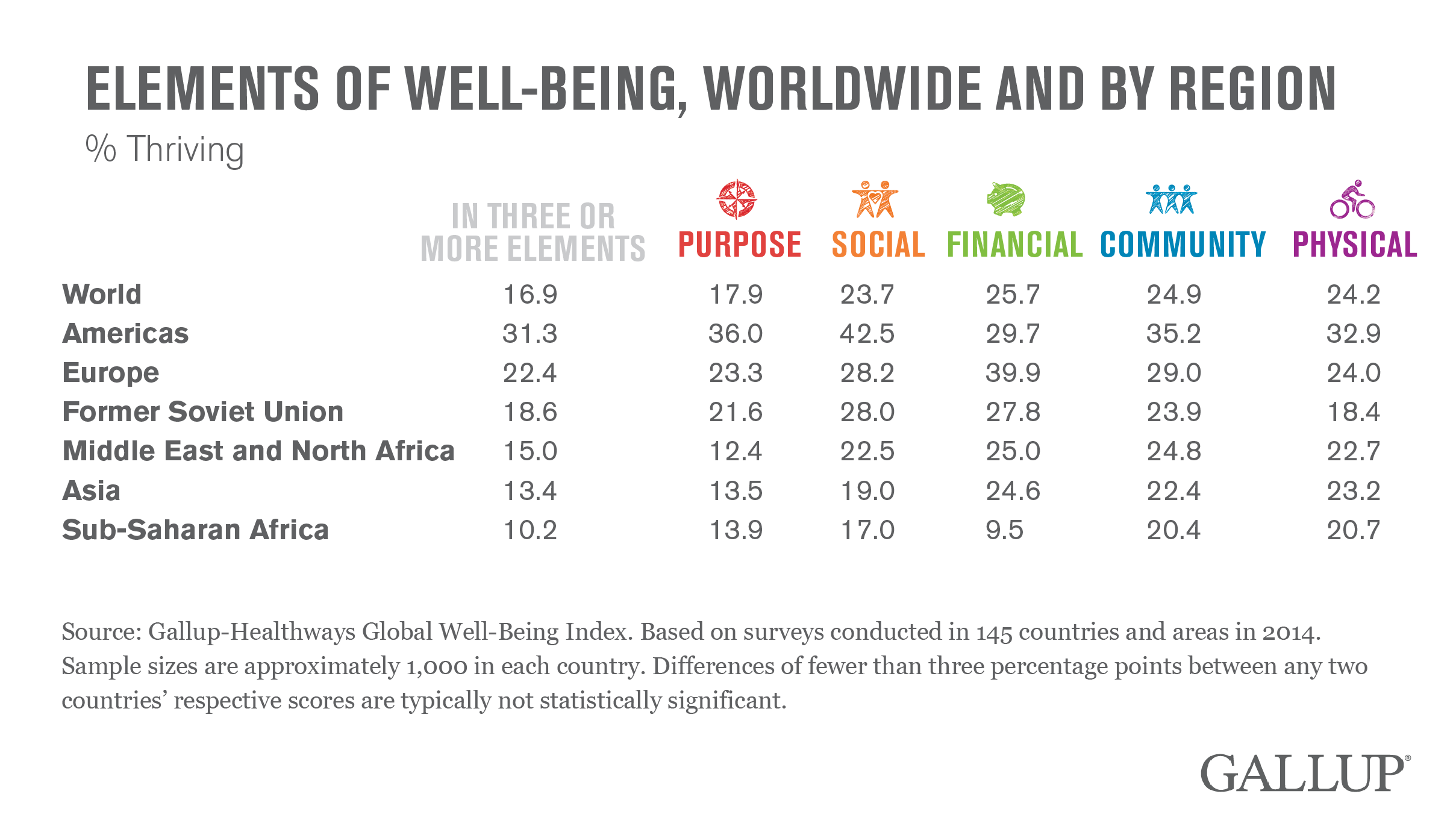 Elements of Well-Being, Worldwide and by Region, 2014