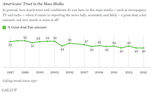 Trend: Americans' Trust in the Mass Media