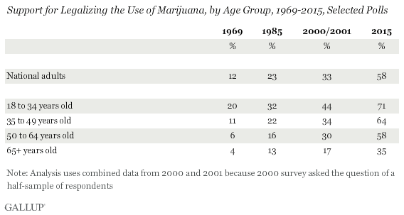 Trend: Support for Legalizing the Use of Marijuana, by Age Group, 1969-2015, Selected Polls
