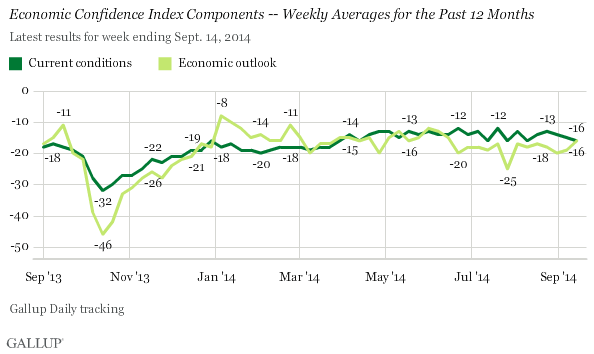 Economic Confidence Index Components -- Weekly Averages for the Past 12 Months