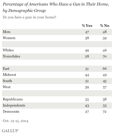 Percentage of Americans Who Have a Gun in Their Home, by Demographic Group
