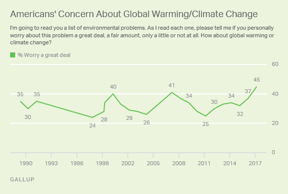 American concern about global warming and climate change