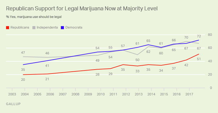 Republican Support for Legal Marijuana Now at Majority Level