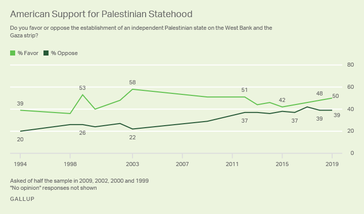 Line graph. Support and opposition for the establishment of an independent Palestinian state, since 1994.
