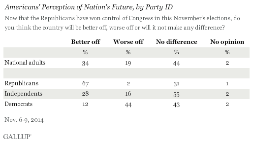 Americans' Perception of Nation's Future, by Party ID