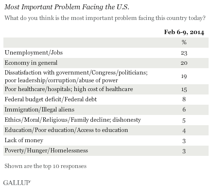Most Important Problem Facing the U.S., February 2014