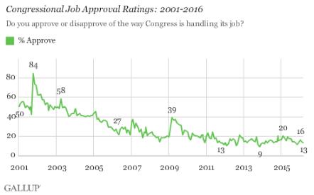 "Career Politicians - President Trump Says ""You're Fired!"" qzqc42jpf0kpthvg2hnpiq"