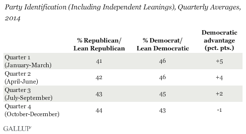 Party Identification (Including Independent Leanings), Quarterly Averages, 2014