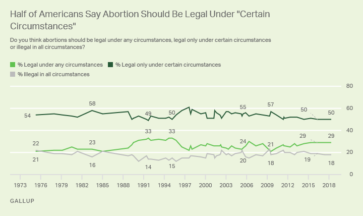 Line graph: Under what circumstances should abortions be legal? 2018: Under any (29%), under certain (50%), illegal in all (18%).