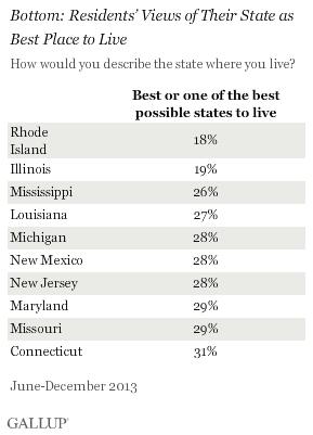 Bottom states for pride