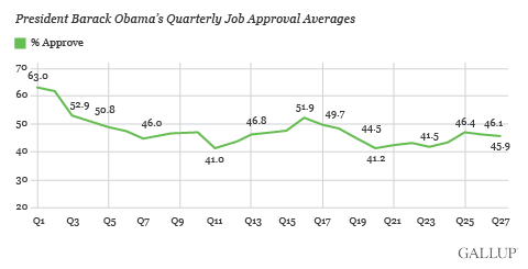 President Barack Obama's Quarterly Job Approval Averages