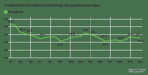 President Barack Obama's Quarterly Job Approval Averages