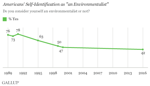 """Trend: Americans' Self-Identification as """"an Environmentalist"""""""