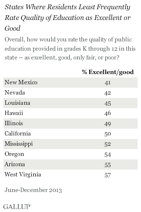 States Where Residents Most least Rate Quality of Education as Excellent or Good