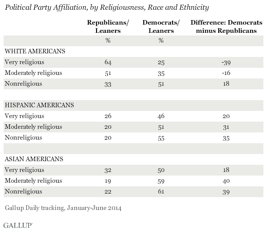 Political Party Affiliation, by Religiousness, Race and Ethnicity