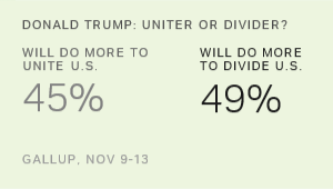 Record-High 77% of Americans Perceive Nation as Divided