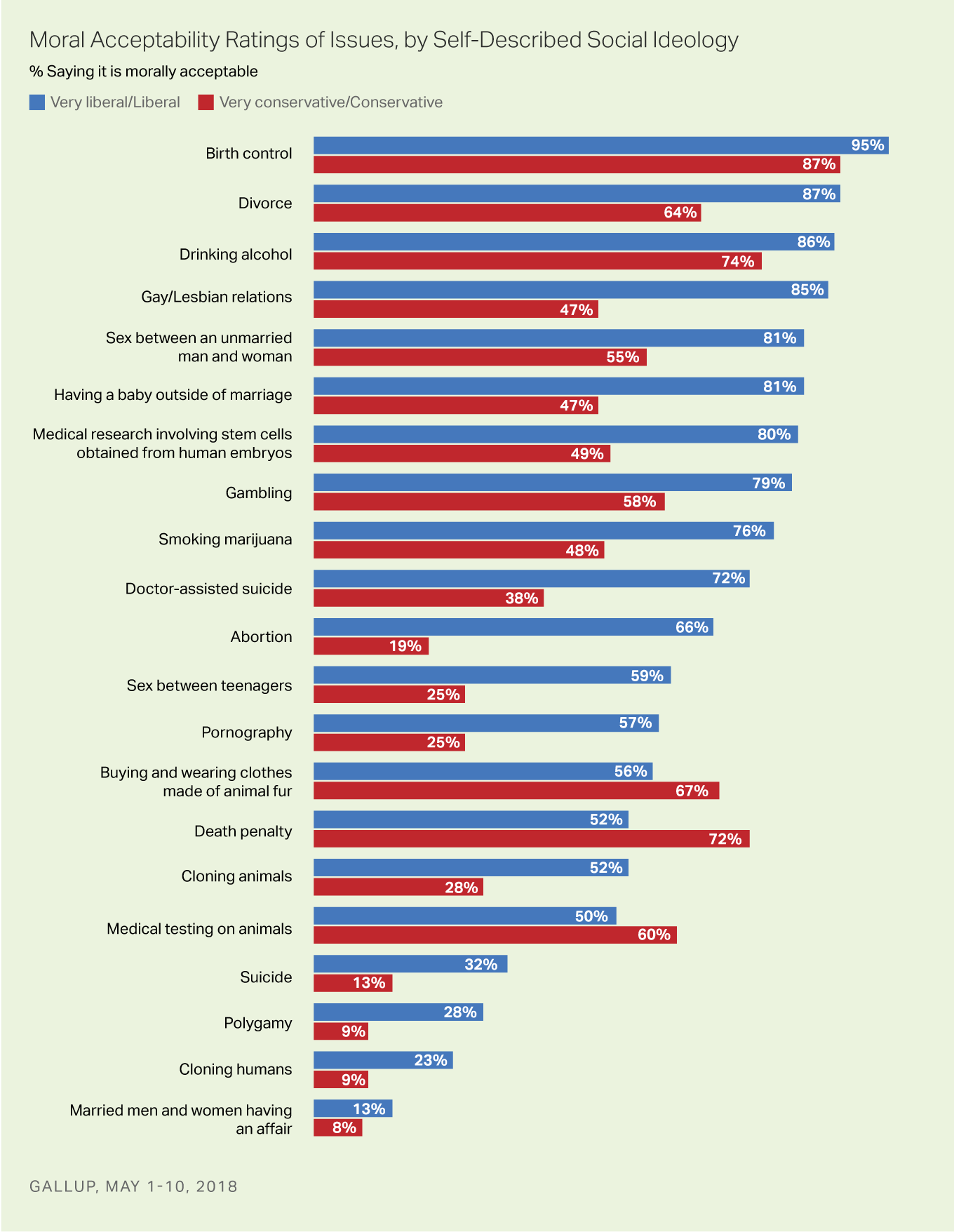 Bar graphs: Moral acceptability of social issues among social liberals and social conservatives, 2018. Greatest difference is on abortion.