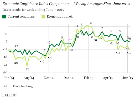 Economic Confidence Index Components -- Weekly Averages Since June 2014
