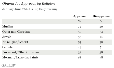 Obama Job Approval, by Religion, January-June 2014