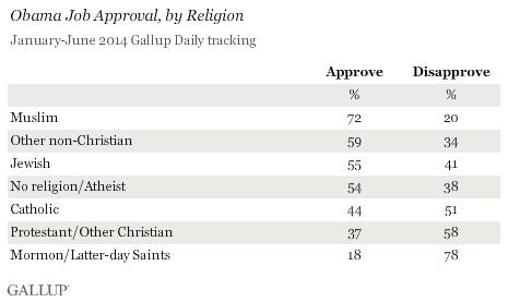 Obama Job Approval, by Religion, January-June 2014