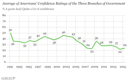 Trend: Average of Americans' Confidence Ratings of the Three Branches of Government