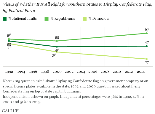 Views of Whether It Is All Right for Southern States to Display Confederate Flag, by Political Party
