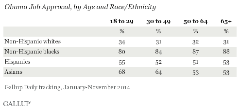 Obama Job Approval, by Age and Race/Ethnicity, 2014