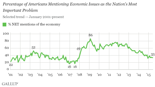 Percentage of Americans Mentioning Economic Issues as the Nations Most Important Problem