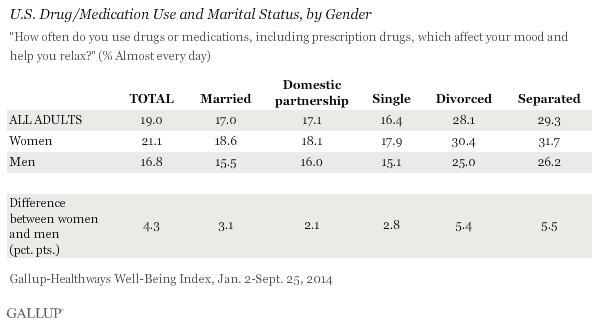 U.S. Drug/Medication Use and Marital Status, by Gender, 2014