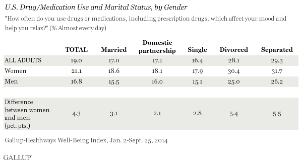 U.S. Drug/Medication Use and Marital Status, by Gender, 2014