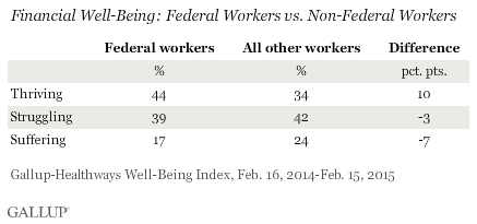 Financial Well-Being: Federal Workers vs. Non-Federal Workers