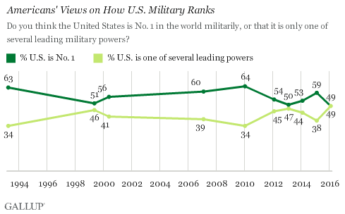 Trend: Americans' Views on How U.S. Military Ranks