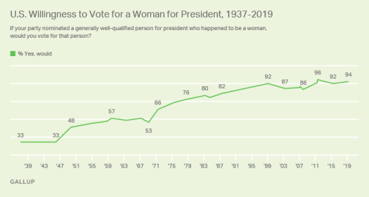 Line graph. Americans' willingness to vote for a woman for president since 1937.
