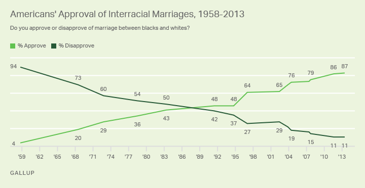 Line graph. Americans' approval and disapproval of interracial marriages from 1958 to 2013.