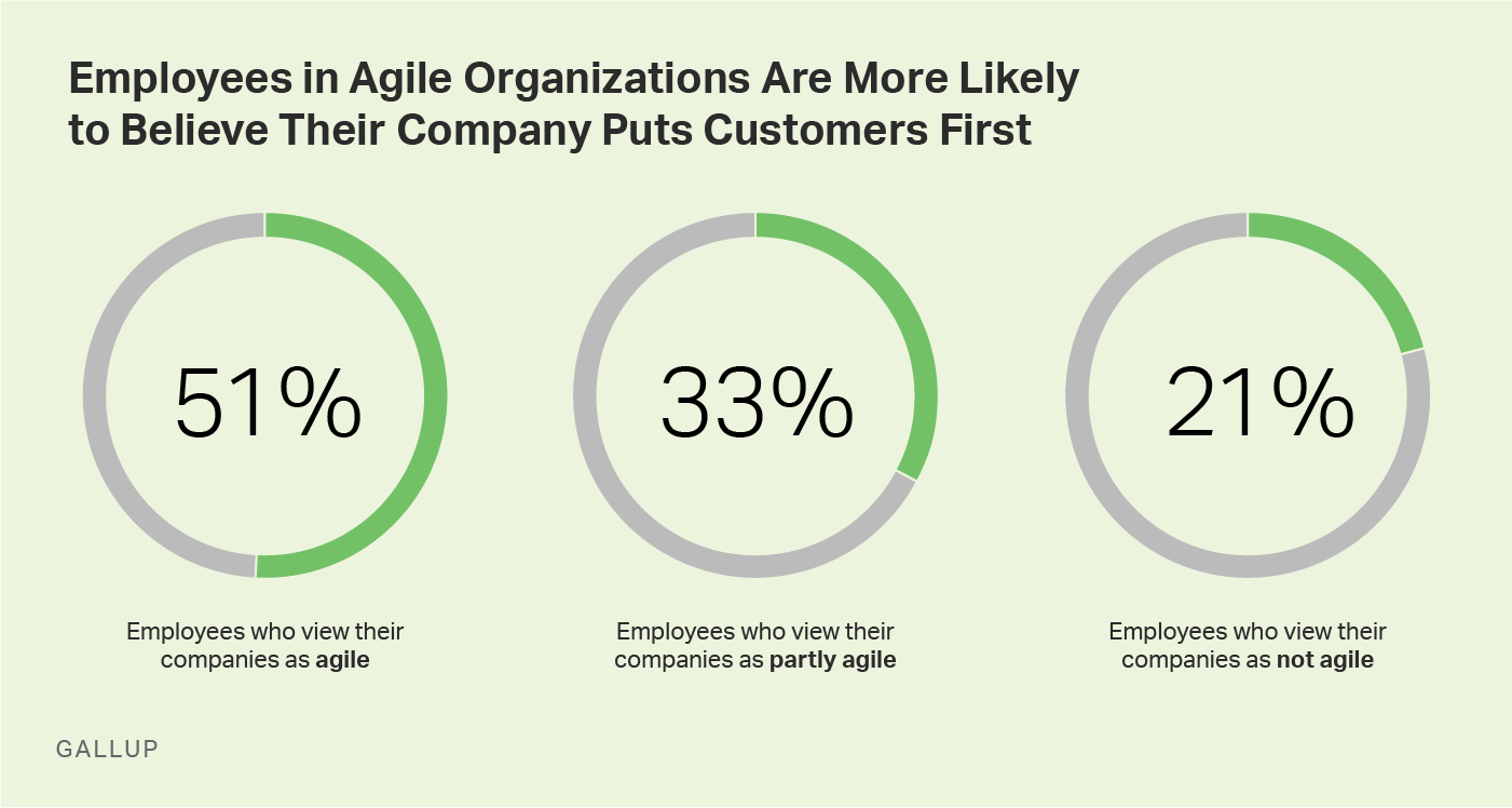 Graphic: Employees in Agile Organizations Are More Likely to Believe Their Company Puts Customers First.